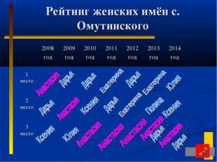 Рейтинг женских имён с. Омутинского