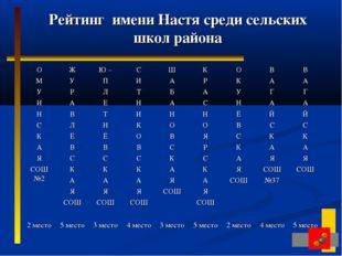 Рейтинг имени Настя среди сельских школ района