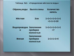 Таблица №1: «Определение жёсткости воды» Образец водыВысота пеныКоличество