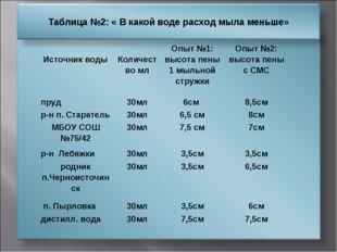 Источник воды Количество млОпыт №1: высота пены 1 мыльной стружкиОпыт №2: