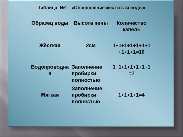 Таблица №1: «Определение жёсткости воды» Образец водыВысота пеныКоличество...