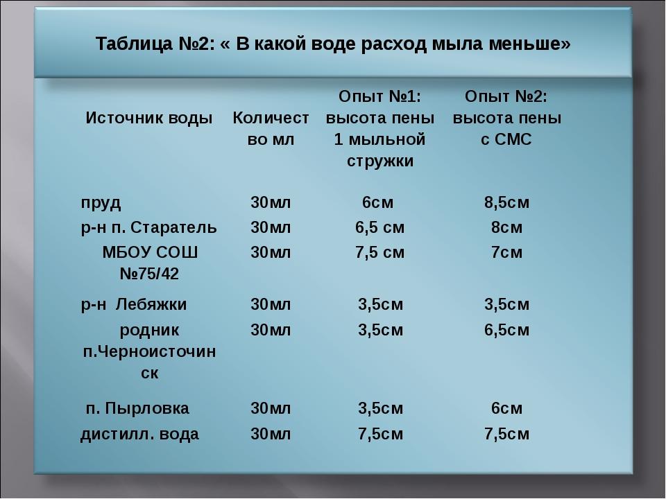 Источник воды Количество млОпыт №1: высота пены 1 мыльной стружкиОпыт №2:...