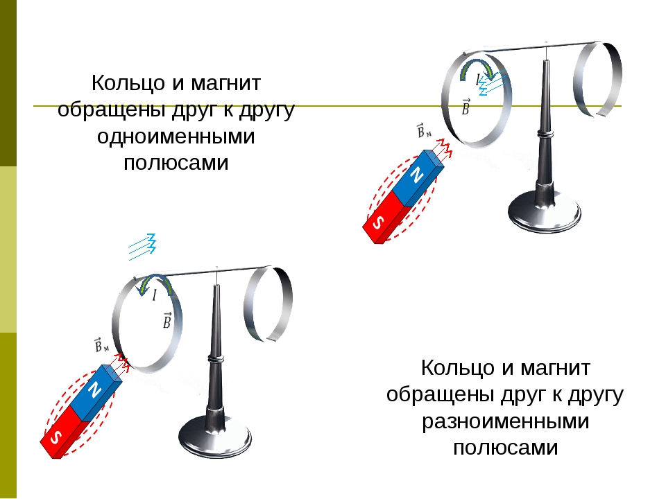 Кольцо и магнит обращены друг к другу одноименными полюсами Кольцо и магнит о...
