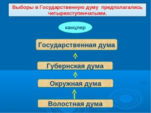 Выборы в Государственную думу предполагались четырехступенчатыми. Волостная д