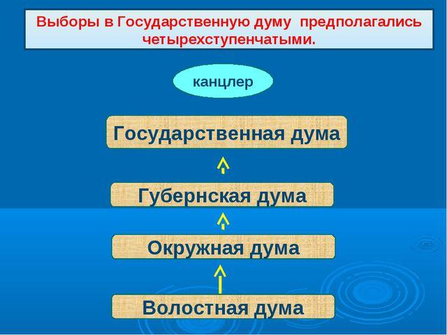 Выборы в Государственную думу предполагались четырехступенчатыми. Волостная д...