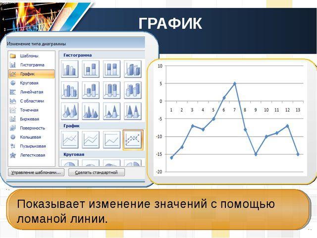 ГРАФИК Показывает изменение значений с помощью ломаной линии.