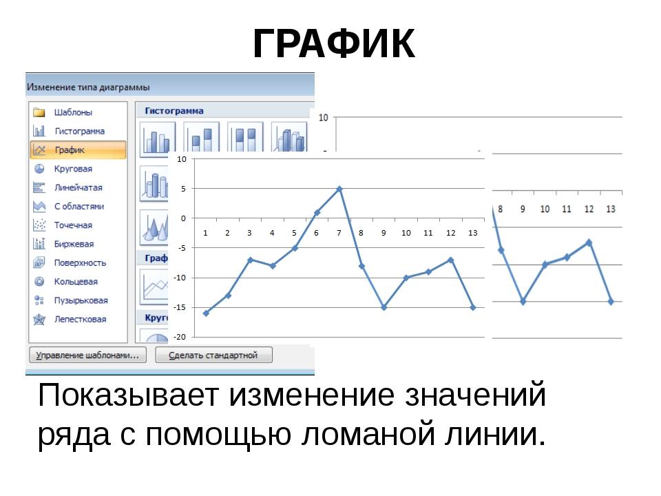 ГРАФИК Показывает изменение значений ряда с помощью ломаной линии.
