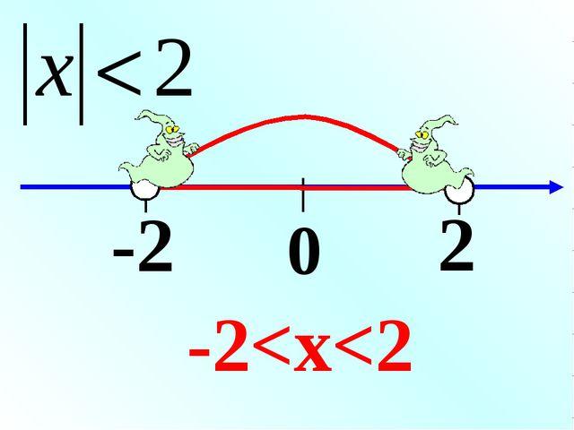 0 2 -2 -2
