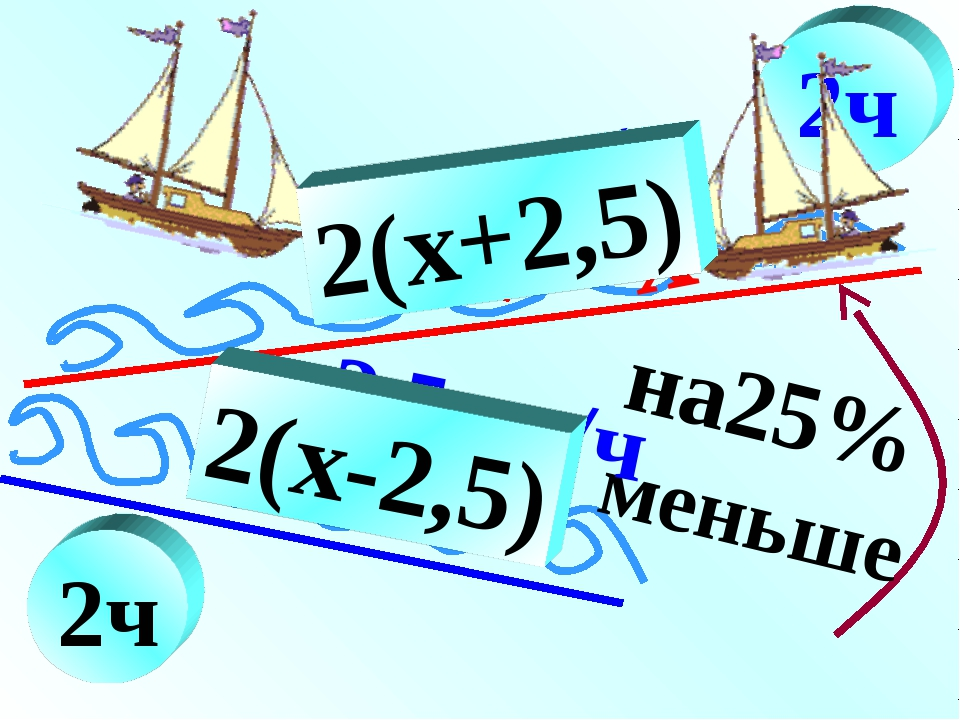 2ч 2,5км/ч на25% меньше 2ч x+2,5 2,5км/ч x 2(x+2,5) x (x-2,5) 2(x-2,5)