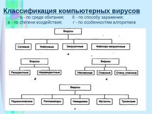 Классификация компьютерных вирусов а - по среде обитания; б - по способу зара