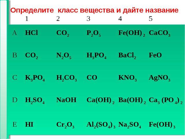 * * Определите класс вещества и дайте название 12 345 АHClCO2Р2O5Fe...