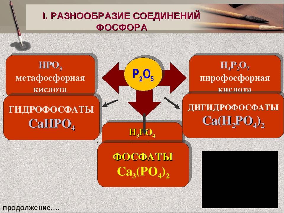 I. РАЗНООБРАЗИЕ СОЕДИНЕНИЙ ФОСФОРА Р2O5 HPO3 метафосфорная кислота H4P2O7 пир...