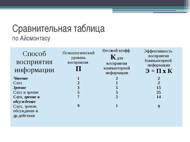 Сравнительная таблица по Айсмонтасу Способ восприятия информации Психологичес...