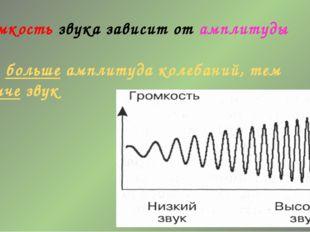 Громкость звука зависит от амплитуды Чем больше амплитуда колебаний, тем гром