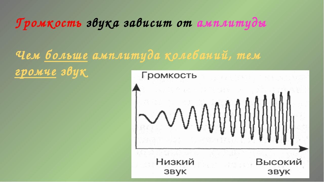 Громкость звука зависит от амплитуды Чем больше амплитуда колебаний, тем гром...