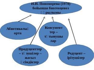И.И. Пономорева (1978) бойынша биогеоценоз құрылымы Абиотикалық орта Продуцен