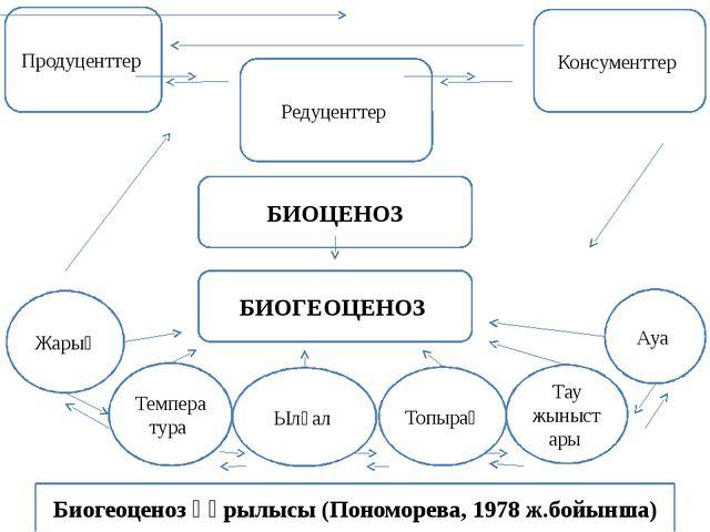Биогеоценоз құрылысы (Пономорева, 1978 ж.бойынша) Жарық Температура Топырақ Т...