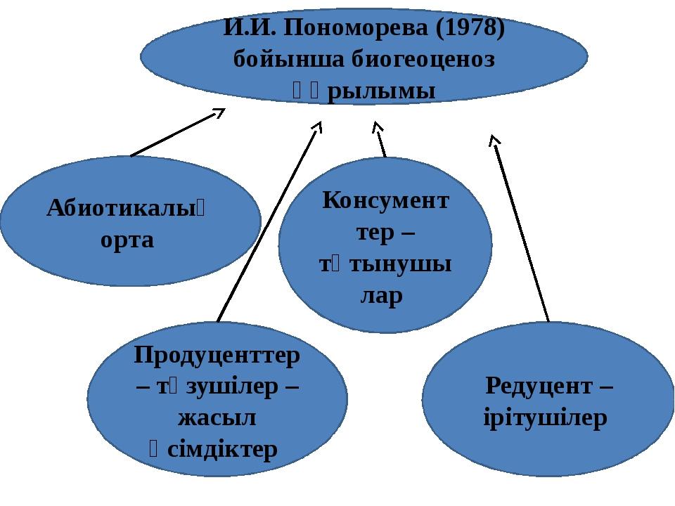 И.И. Пономорева (1978) бойынша биогеоценоз құрылымы Абиотикалық орта Продуцен...