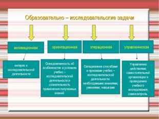 Образовательно – исследовательские задачи мотивационная ориентационная опера