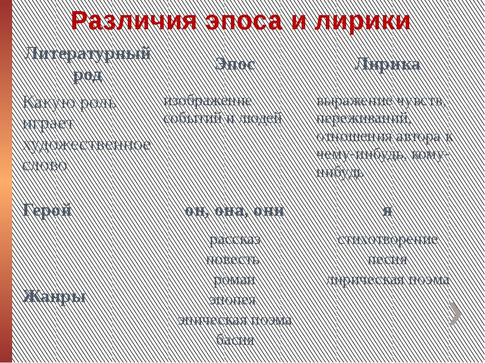 Различия эпоса и лирики Литературный род Эпос Лирика Какую роль играет художе...