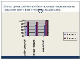Вывод: уровень работоспособности, концентрации внимания, мышления вырос. Есть