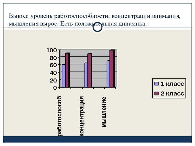 Вывод: уровень работоспособности, концентрации внимания, мышления вырос. Есть...