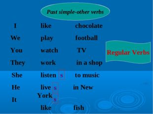 I We You They Present Simple-other verbs Past simple-other verbs like chocol