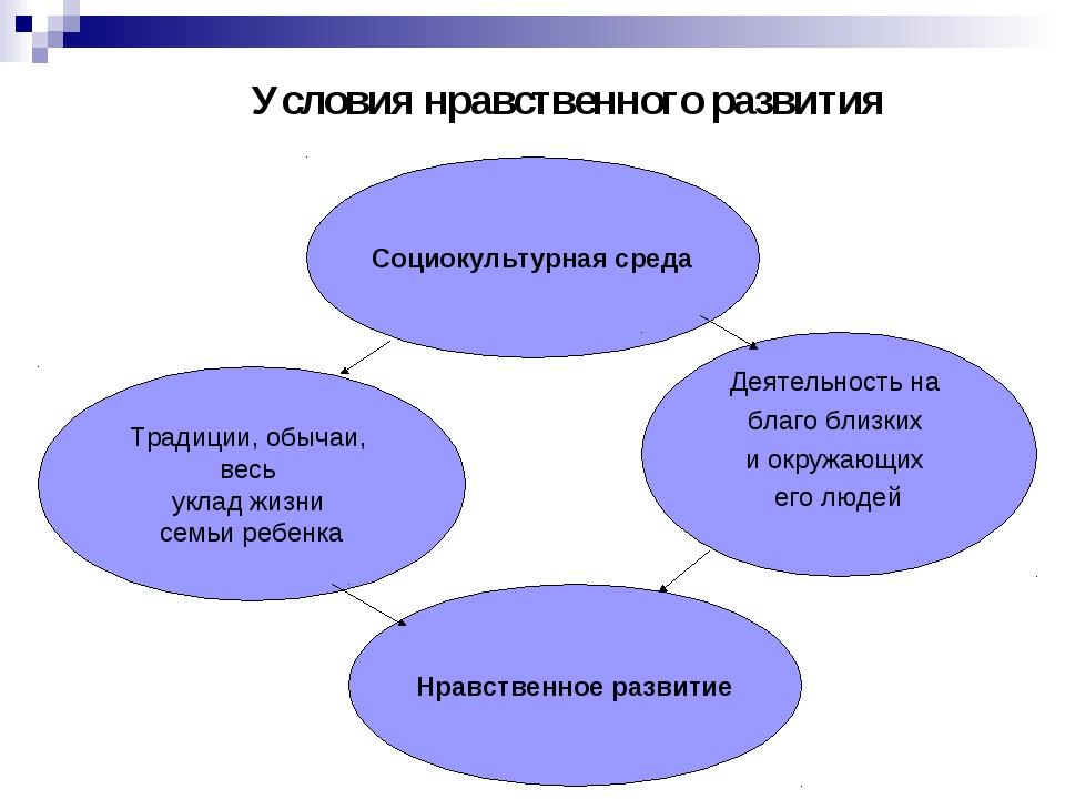 Условия нравственного развития Социокультурная среда Традиции, обычаи, весь у...