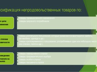 Классификация непродовольственных товаров по: