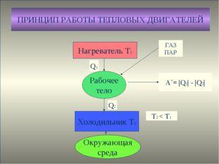 Нагреватель Т1 Рабочее тело Холодильник Т2 Окружающая среда А`= |Q1| - |Q2| Q