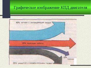 Графическое изображение КПД двигателя