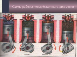 Схема работы четырёхтактного двигателя