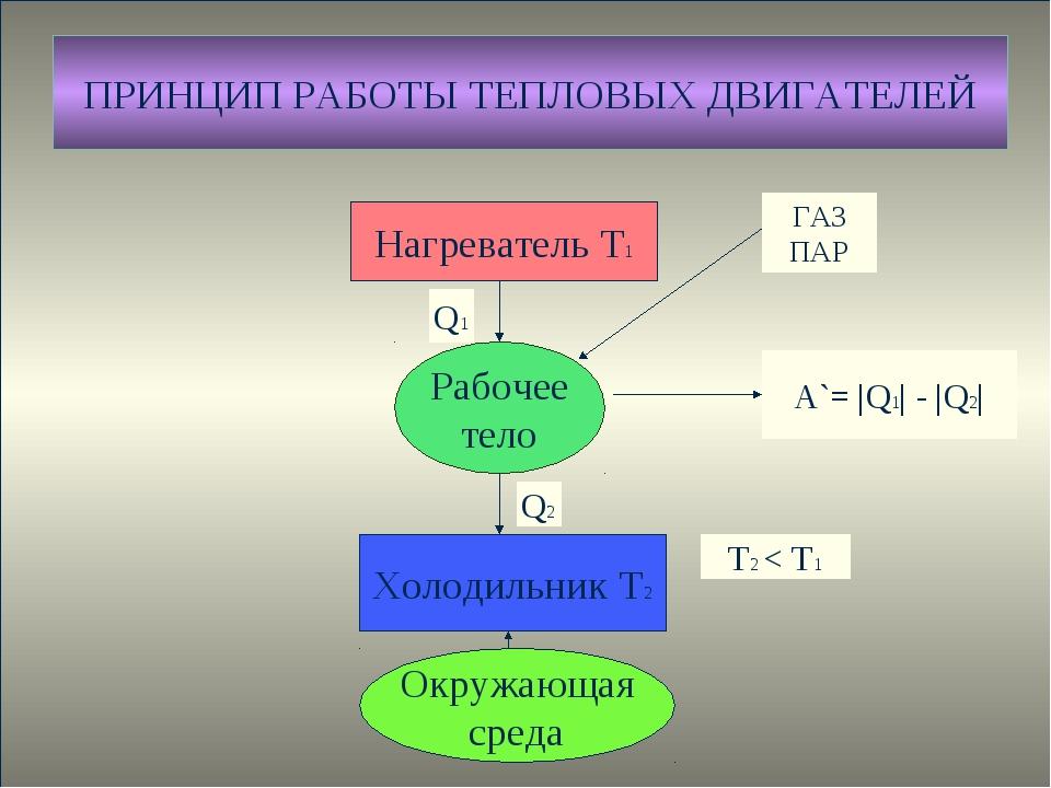 Нагреватель Т1 Рабочее тело Холодильник Т2 Окружающая среда А`= |Q1| - |Q2| Q...