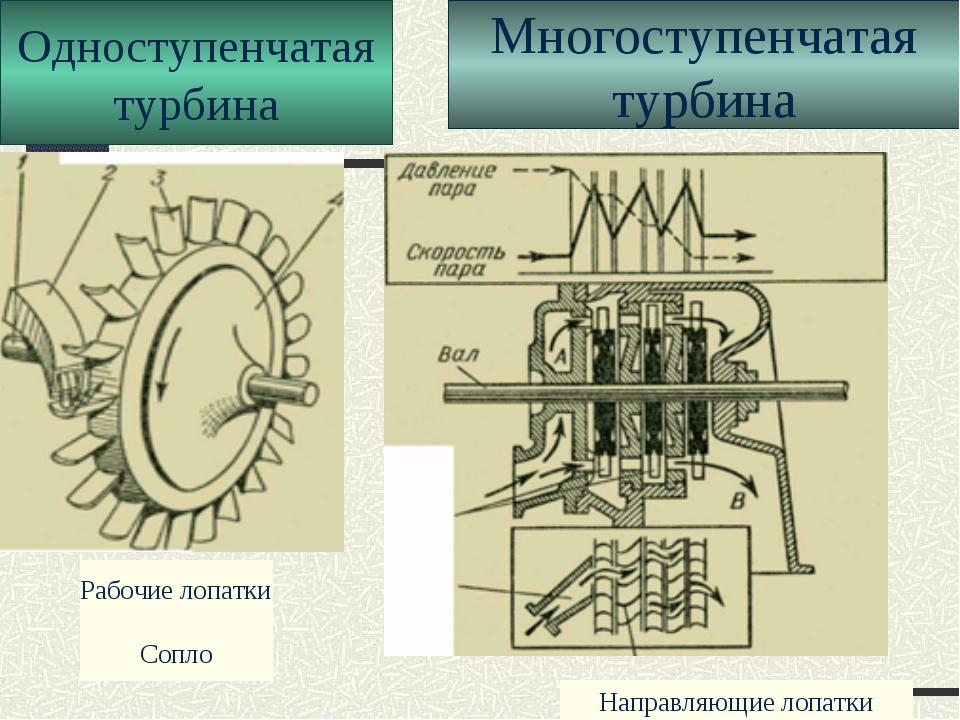 Одноступенчатая турбина Многоступенчатая турбина Рабочие лопатки Сопло Направ...
