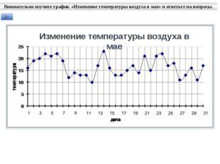 Внимательно изучите график «Изменение температуры воздуха в мае» и ответьте н