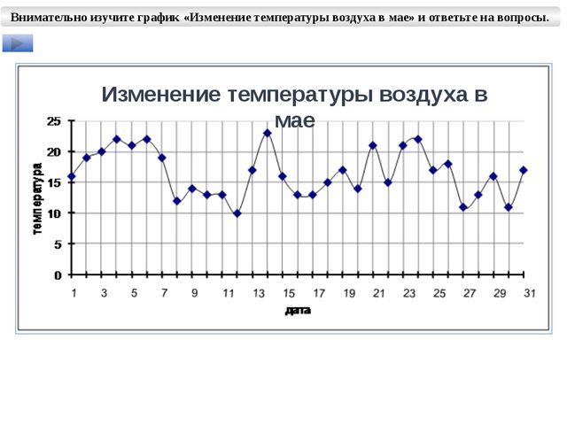 Внимательно изучите график «Изменение температуры воздуха в мае» и ответьте н...