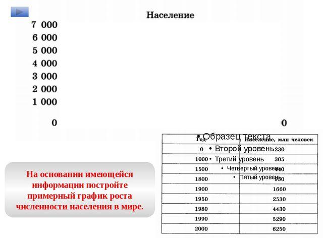 На основании имеющейся информации постройте примерный график роста численност...