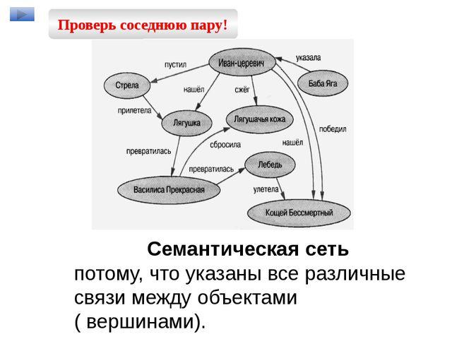 Семантическая сеть потому, что указаны все различные связи между объектами (...
