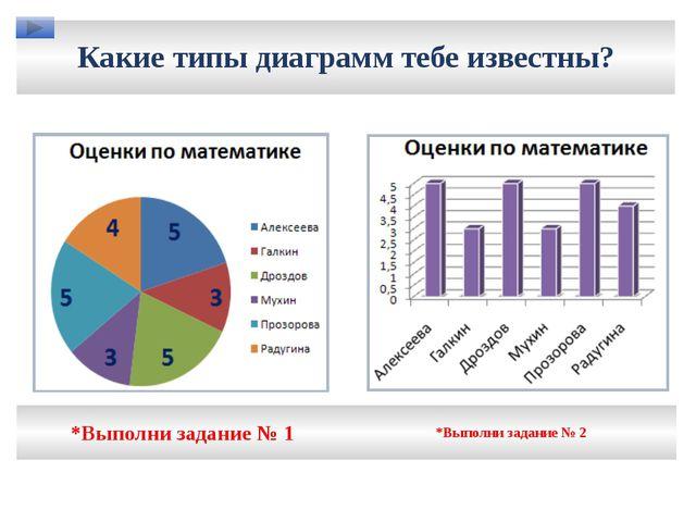 Какие типы диаграмм тебе известны? *Выполни задание № 1 *Выполни задание № 2
