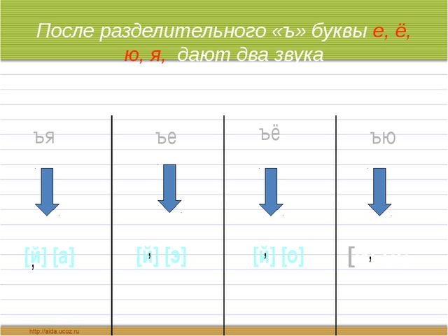 После разделительного «ъ» буквы е, ё, ю, я, дают два звука ъя [й] [а] , ъе [й...