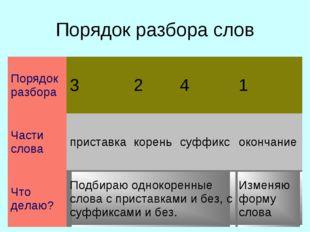 Порядок разбора слов Порядок разбора3241 Части словаприставкакореньсуф