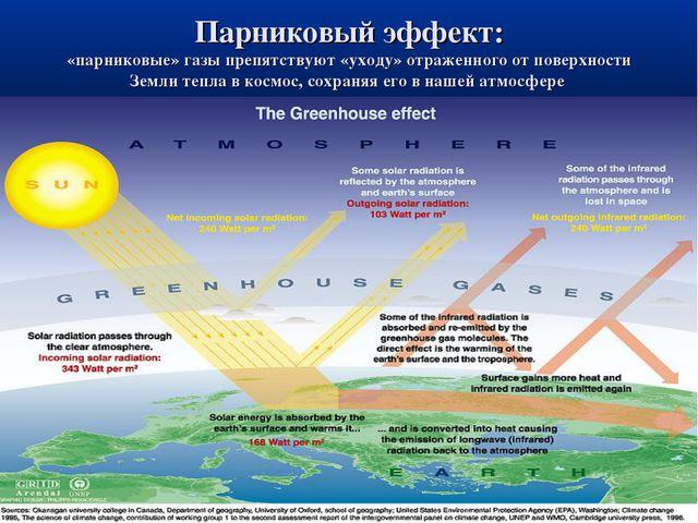 Парниковый эффект: «парниковые» газы препятствуют «уходу» отраженного от пове...