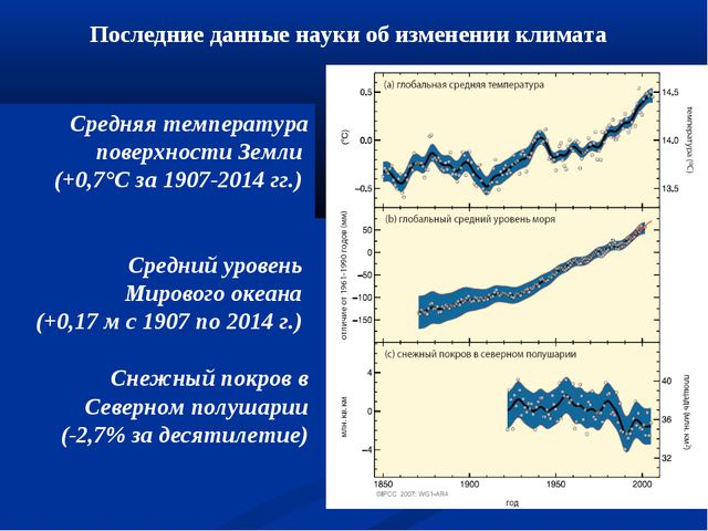 Средняя температура поверхности Земли (+0,7°С за 1907-2014 гг.) Средний урове...