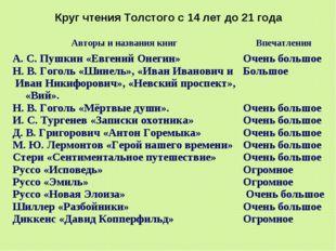 Круг чтения Толстого с 14 лет до 21 года Авторы и названия книгВпечатления А
