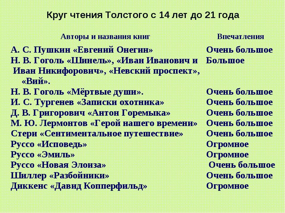 Круг чтения Толстого с 14 лет до 21 года Авторы и названия книгВпечатления А...