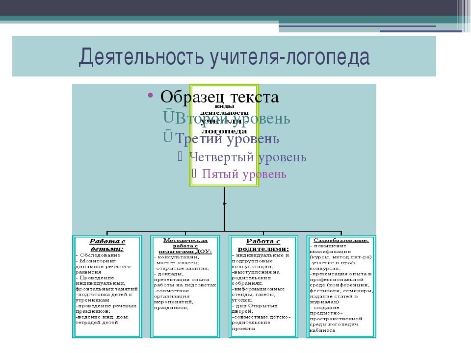 Деятельность учителя-логопеда