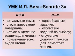 УМК И.Л. Бим «Schritte 3» «+» «–» актуальныетемы; структурирование материала;