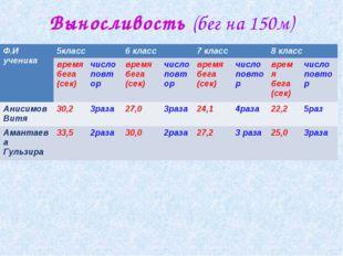 Выносливость (бег на 150м) Ф.И ученика 5класс6 класс7 класс8 класс врем