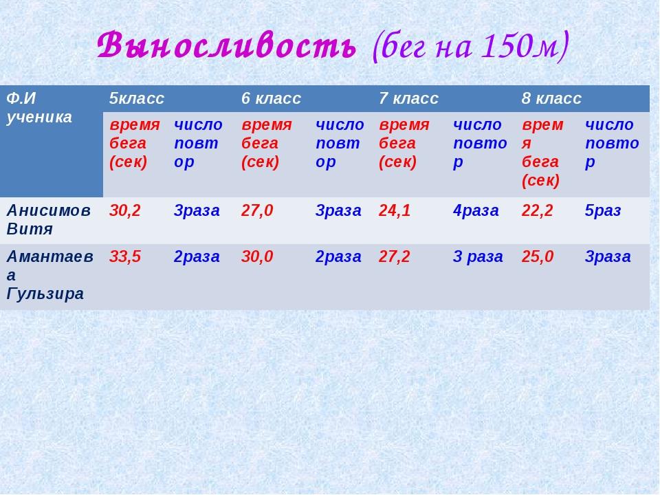 Выносливость (бег на 150м) Ф.И ученика 5класс6 класс7 класс8 класс врем...
