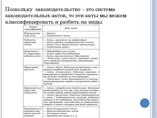 Поскольку законодательство – это система законодательных актов, то эти акты м...